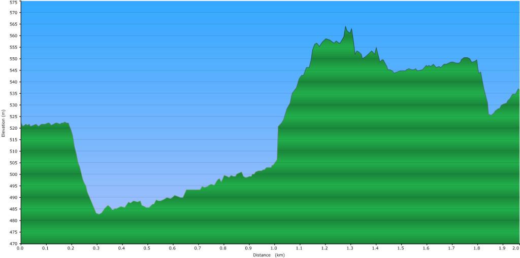 Pebble Creek Hot Springs Elevation Profile