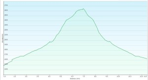 Seton S3 Elevation Profile