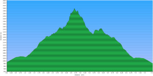 2015-01-01 -Seymour First Pump - Elevation Profile