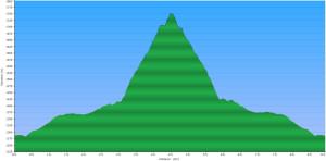 2015-02-14 - Rohr Lake - Elevation Profile