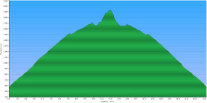 2015-02-21 - Panorama Ridge - Elevation Profile