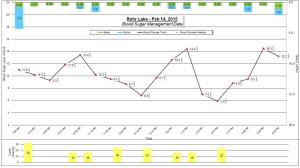 Feb 14, 2015 Rohr BG Data Chart