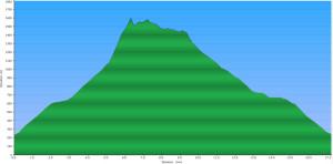 2015-03-07 - Magnesia Meadows overnighter - Elevation Profile