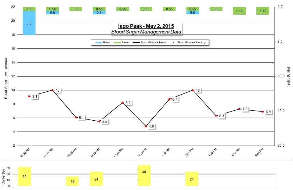 Iago Peak Blood Sugar Management Graphs