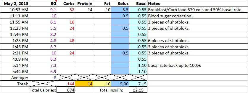 Iago Peak Blood Sugar Management Chart