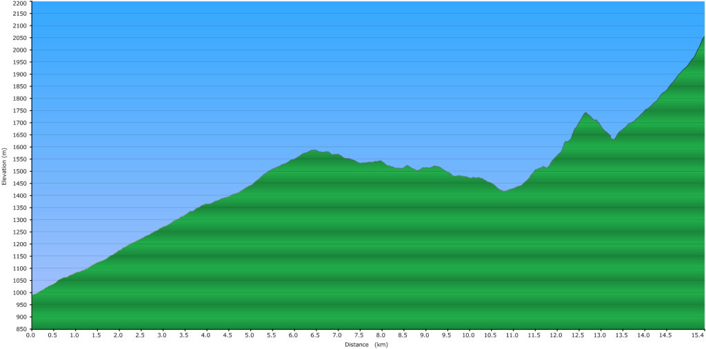 Elevation Profile of the Little Diamond Head Route