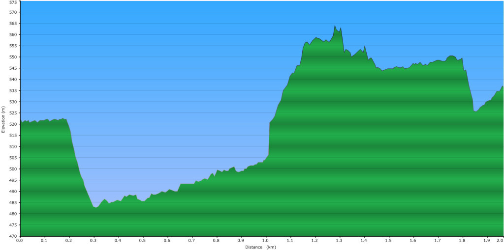 Pebble Creek Hot Springs Elevation Profile